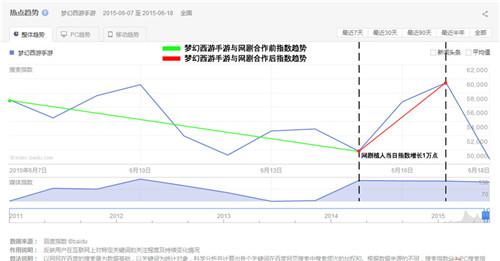 20150629 《梦幻西游》植入网剧《仙剑客栈》抢占手游营销新思路_图片2